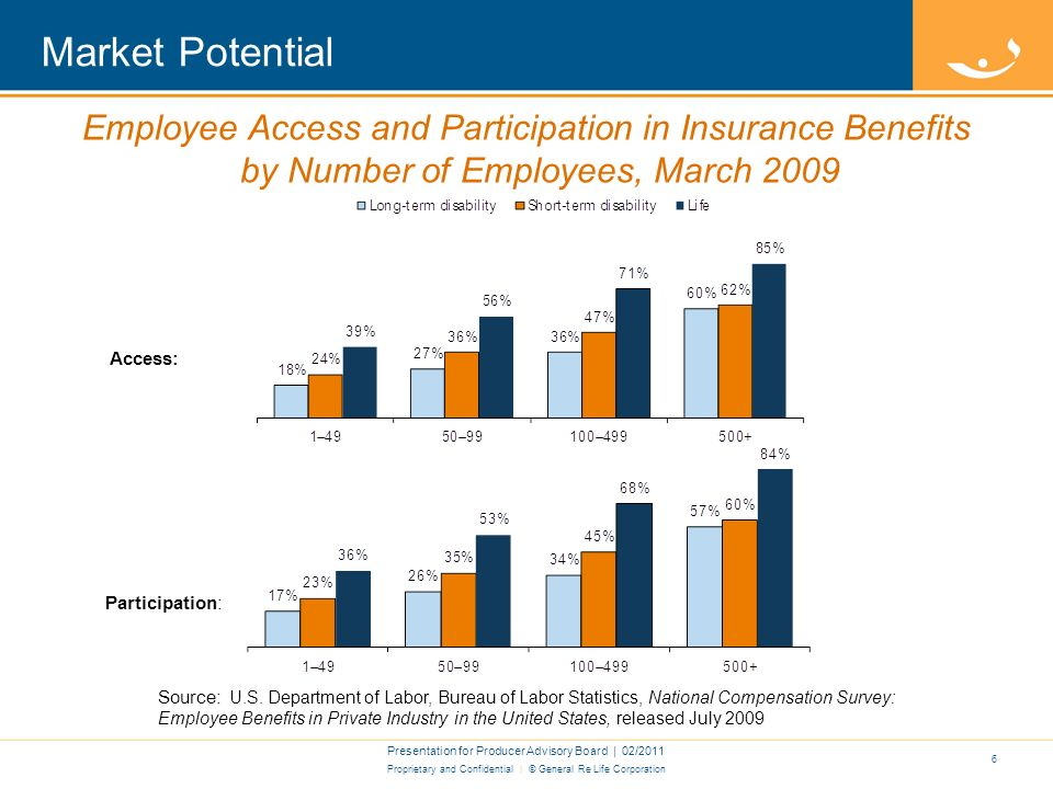 Proprietary and Confidential | © General Re Life Corporation Market Potential Presentation for Producer Advisory Board | 02/2011 5 Employee Access and Participation in Insurance Benefits by Occupational Group, March 2009 Access: Participation: Source: U.S.