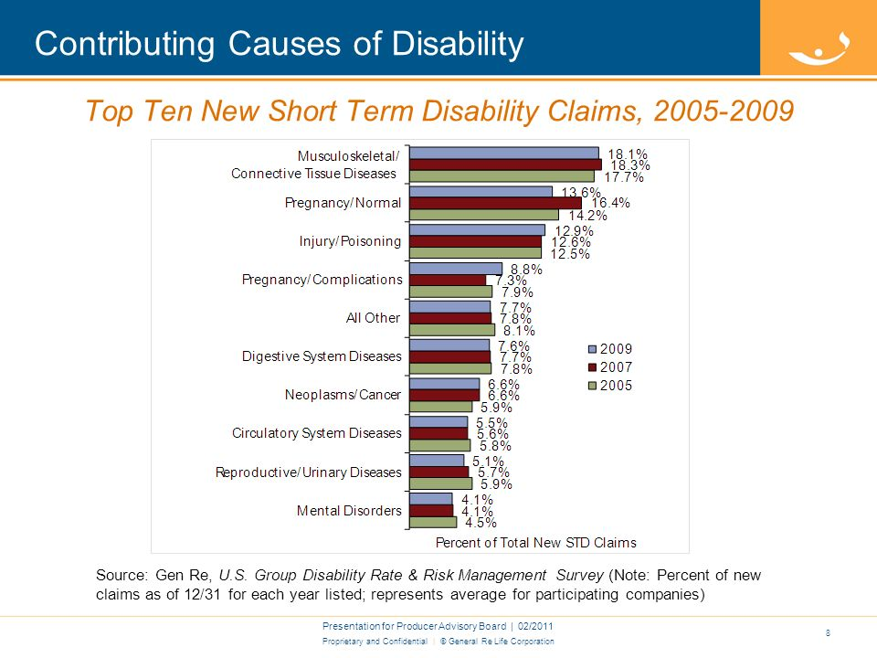 Proprietary and Confidential | © General Re Life Corporation Contributing Causes of Disability Presentation for Producer Advisory Board | 02/2011 7 Top Ten New Long Term Disability Claims, 2005-2009 Source: Gen Re, U.S.