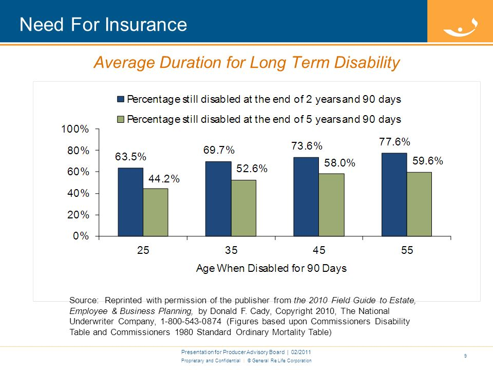 Proprietary and Confidential | © General Re Life Corporation Contributing Causes of Disability Presentation for Producer Advisory Board | 02/2011 8 Top Ten New Short Term Disability Claims, 2005-2009 Source: Gen Re, U.S.