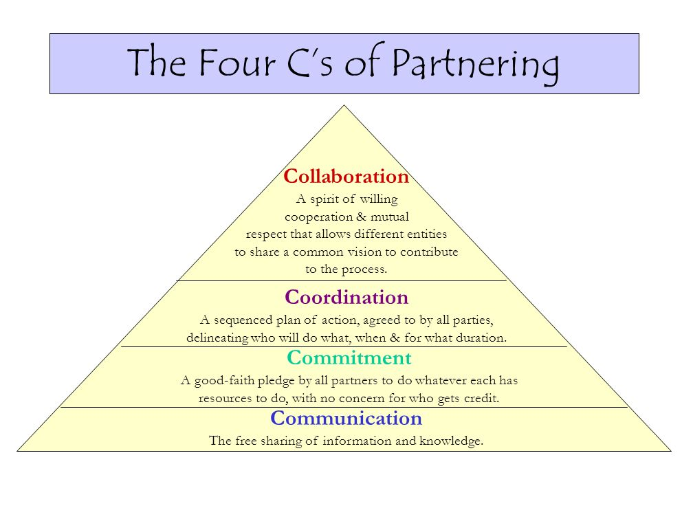 The Four Cs of Partnering Communication The free sharing of information and knowledge. Commitment A good-faith pledge by all partners to do whatever e