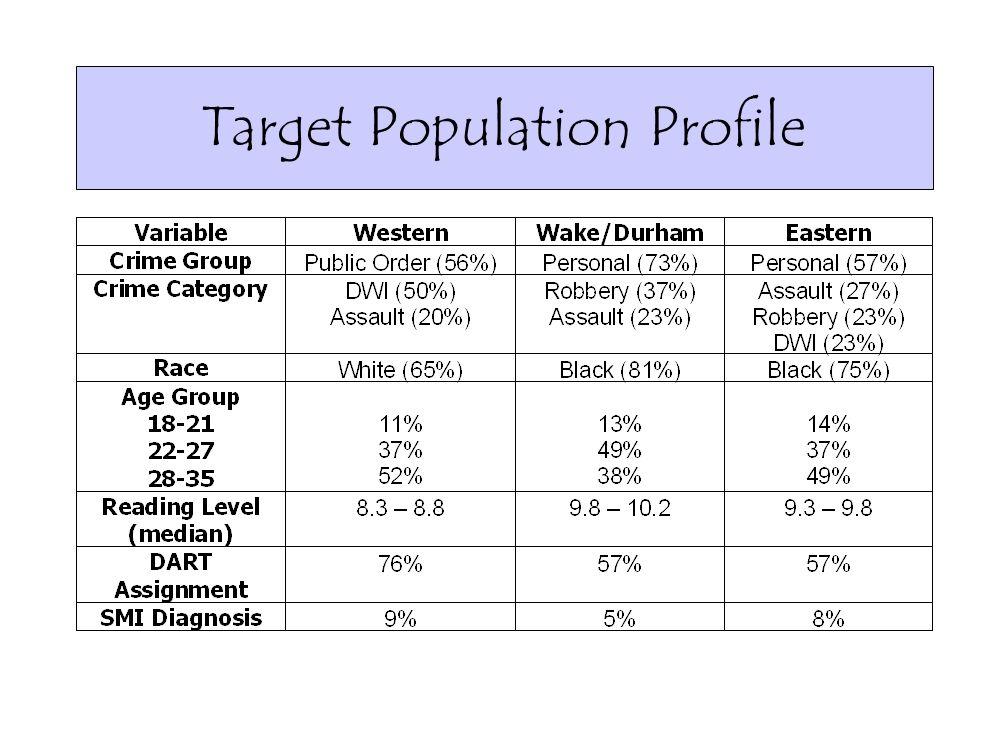 Target Population Profile
