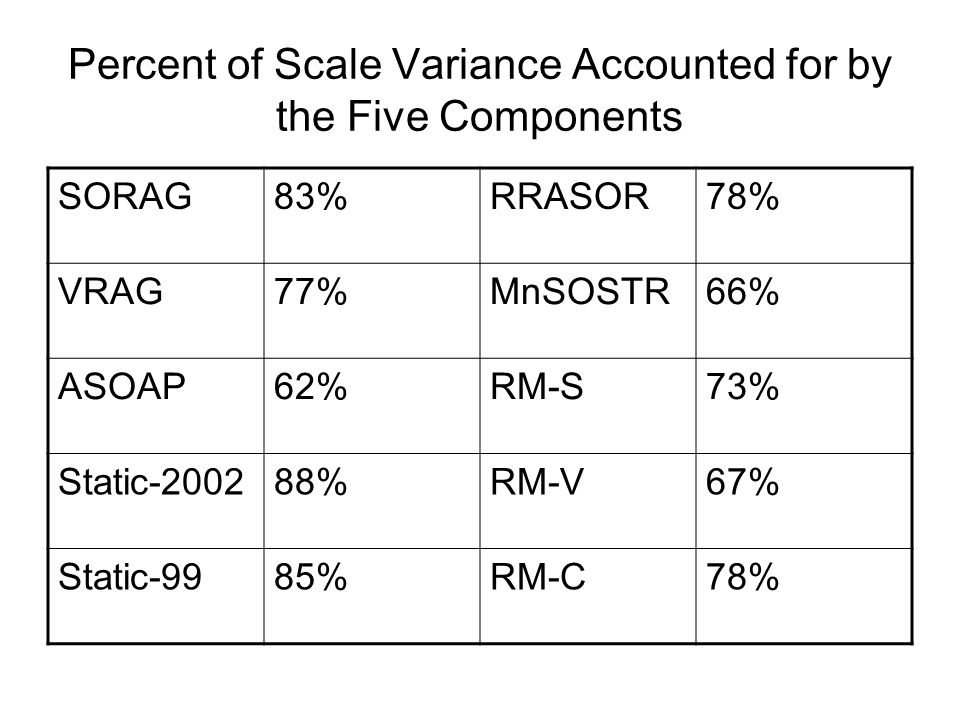 Percent of Scale Variance Accounted for by the Five Components SORAG83%RRASOR78% VRAG77%MnSOSTR66% ASOAP62%RM-S73% Static-200288%RM-V67% Static-9985%R