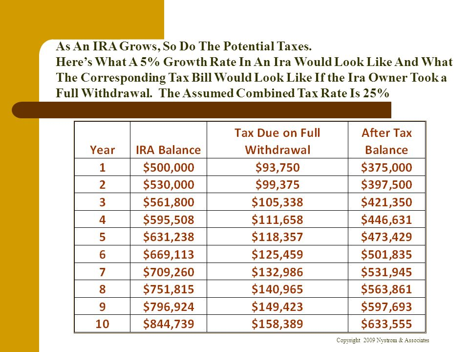 Copyright 2009 Nystrom & Associates As An IRA Grows, So Do The Potential Taxes.