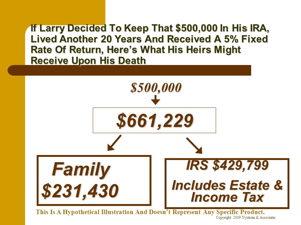 Copyright 2009 Nystrom & Associates If Larry Decided To Keep That $500,000 In His IRA, Lived Another 20 Years And Received A 5% Fixed Rate Of Return,
