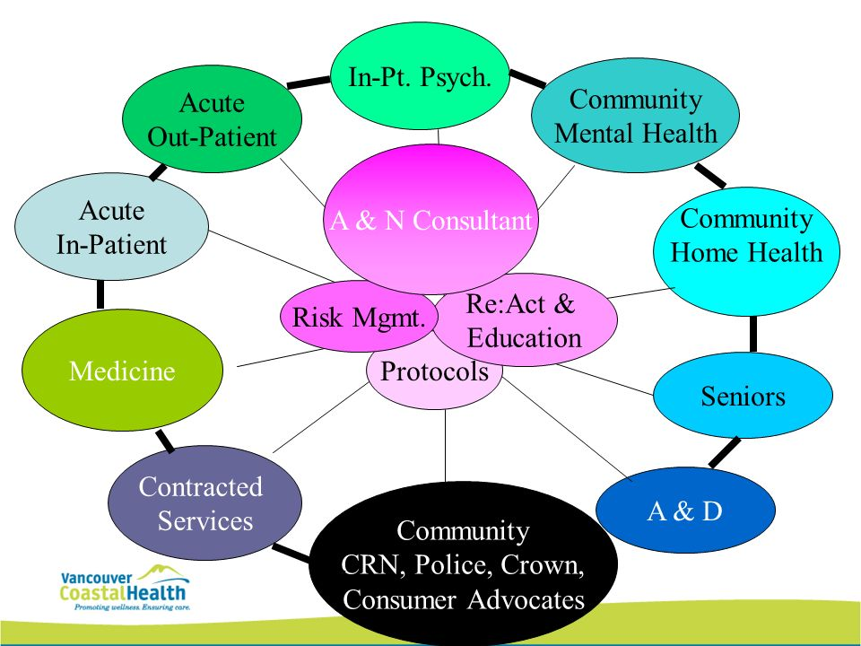 Acute Out-Patient In-Pt. Psych. Medicine Contracted Services A & D Seniors Community Mental Health Community Home Health Acute In-Patient Community CR
