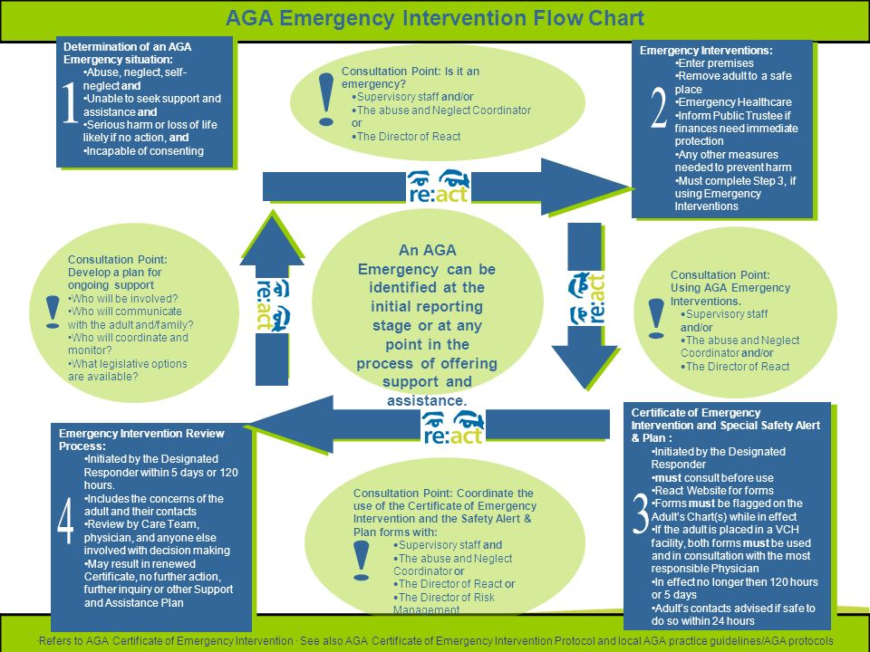 AGA Emergency Intervention Flow Chart ·Refers to AGA Certificate of Emergency Intervention · See also AGA Certificate of Emergency Intervention Protoc