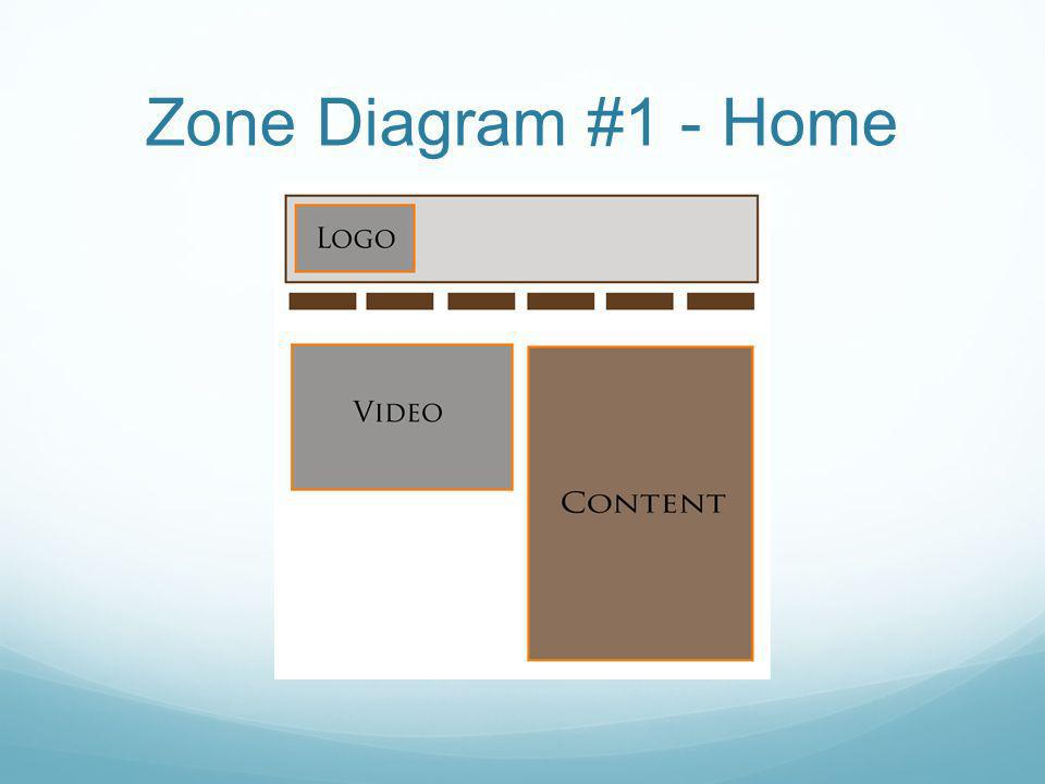 Zone Diagram #1 - Home