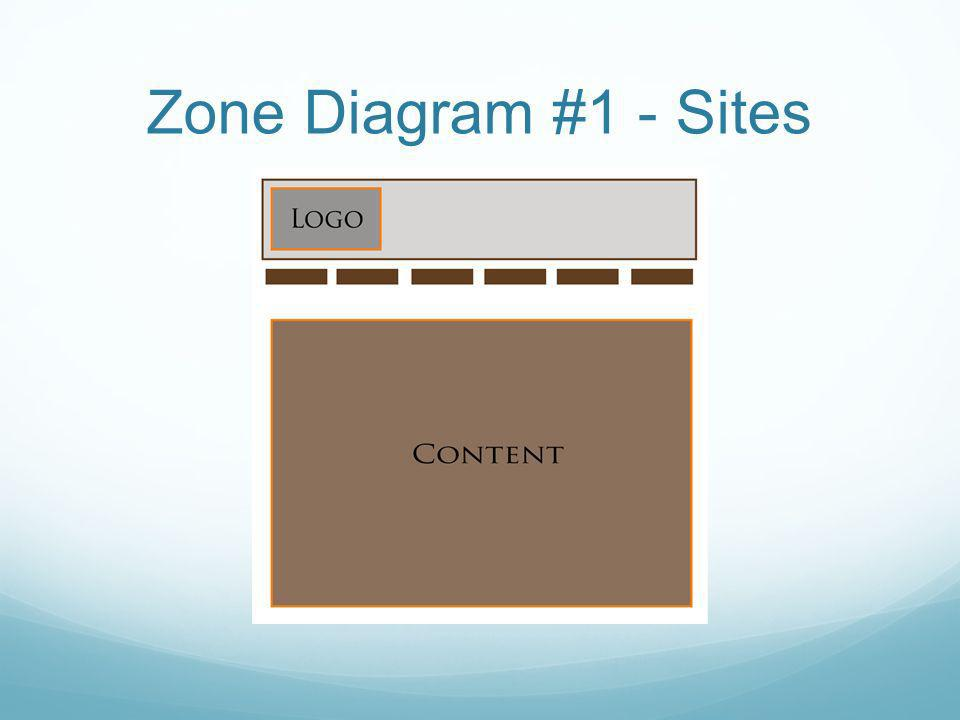 Zone Diagram #1 - Sites