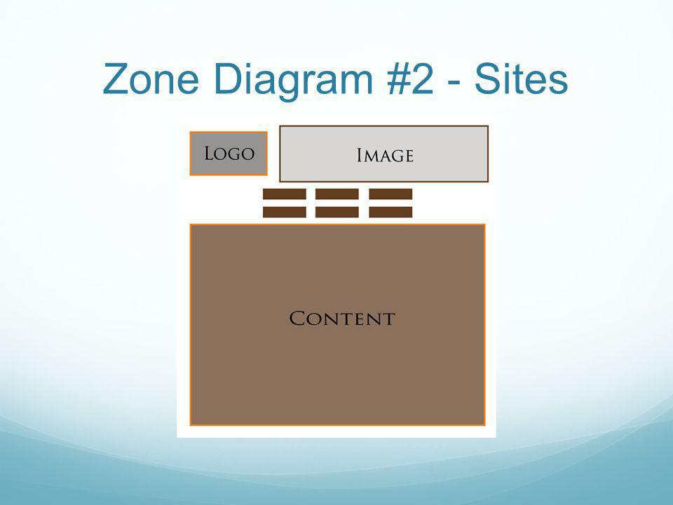 Zone Diagram #2 - Sites