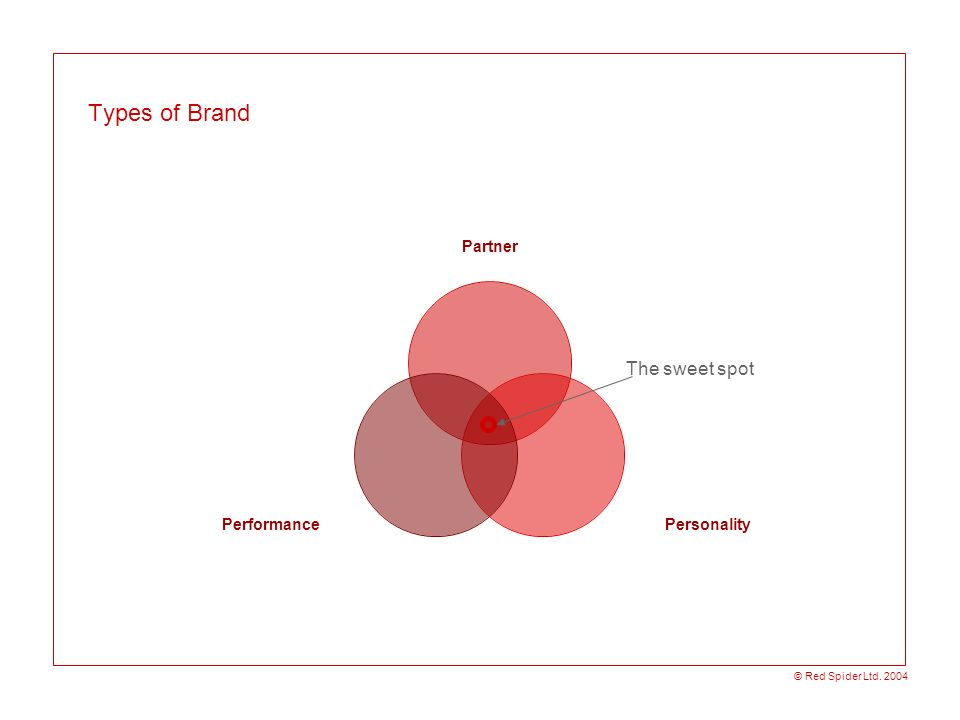 © Red Spider Ltd. 2004 Types of Brand Partner PersonalityPerformance The sweet spot