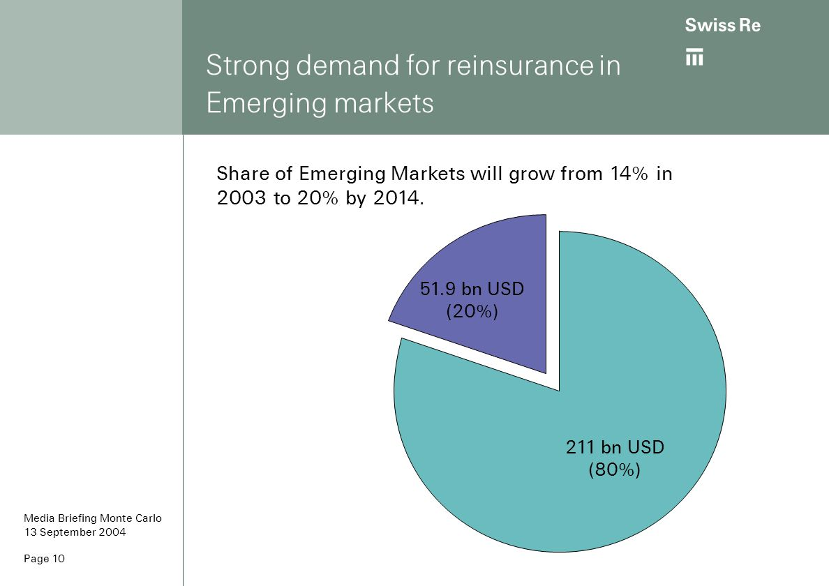 ab Page 10 Strong demand for reinsurance in Emerging markets Share of Emerging Markets will grow from 14% in 2003 to 20% by 2014. 211 bn USD (80%) 51.