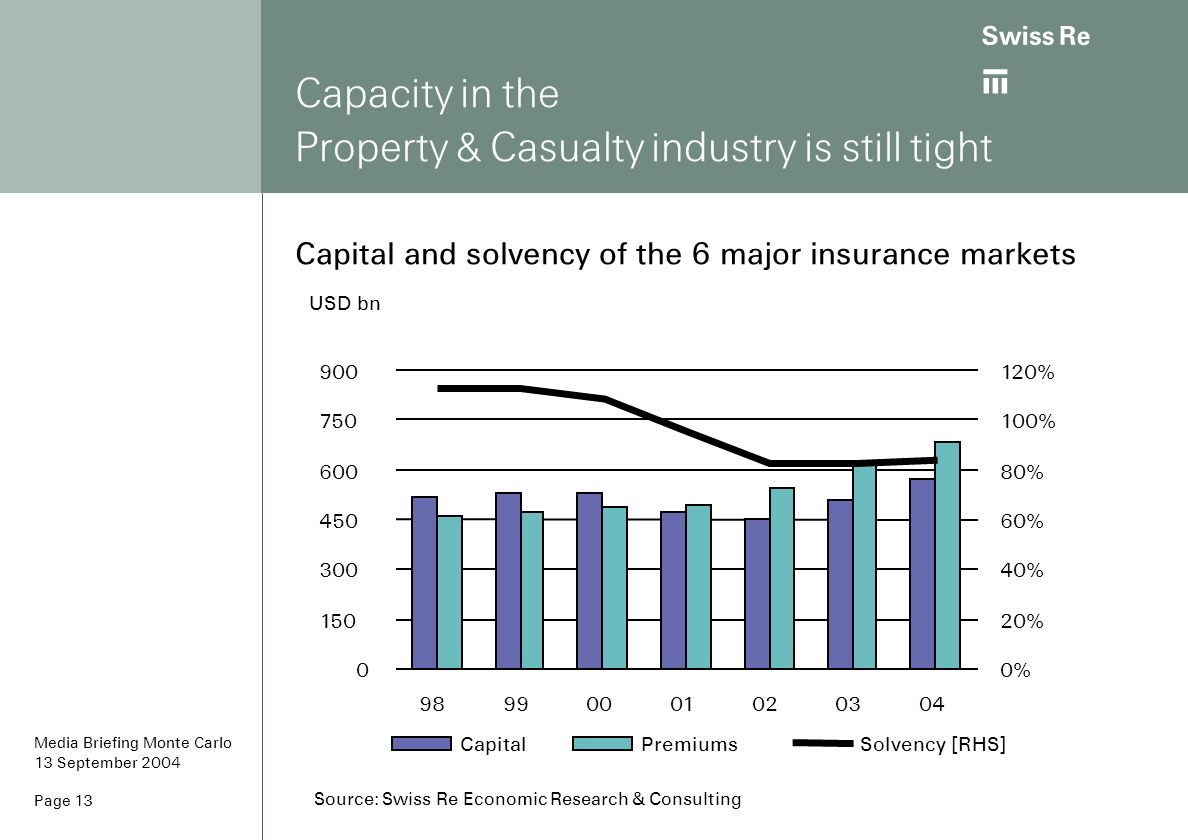 ab Page 13 Capacity in the Property & Casualty industry is still tight Capital and solvency of the 6 major insurance markets USD bn 0 150 300 450 600