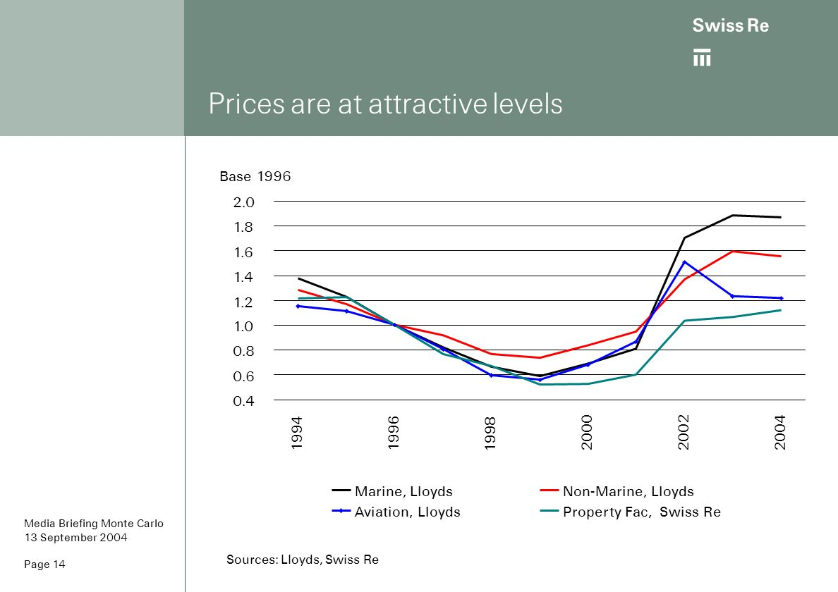 ab Page 14 Prices are at attractive levels Sources: Lloyds, Swiss Re 0.4 0.6 0.8 1.0 1.2 1.4 1.6 1.8 2.0 19941996 1998 200020022004 Base 1996 Marine,
