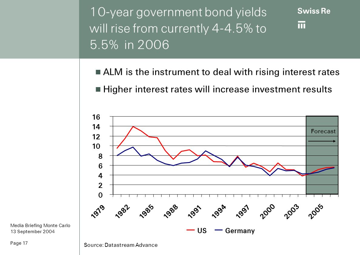 ab Page 17 10-year government bond yields will rise from currently 4-4.5% to 5.5% in 2006 Forecast Source: Datastream Advance ALM is the instrument to