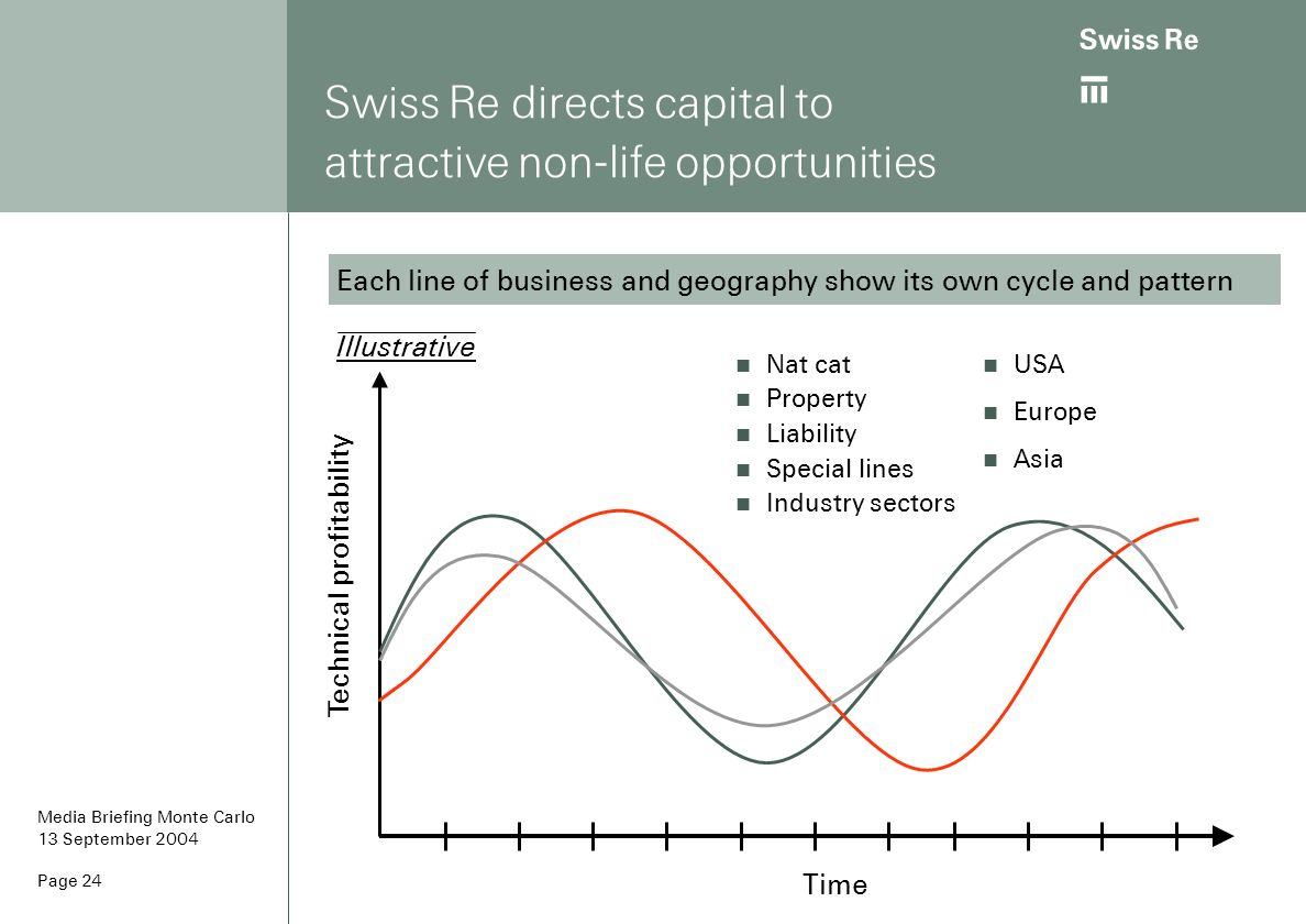 ab Page 24 Swiss Re directs capital to attractive non-life opportunities Nat cat Property Liability Special lines Industry sectors Each line of busine
