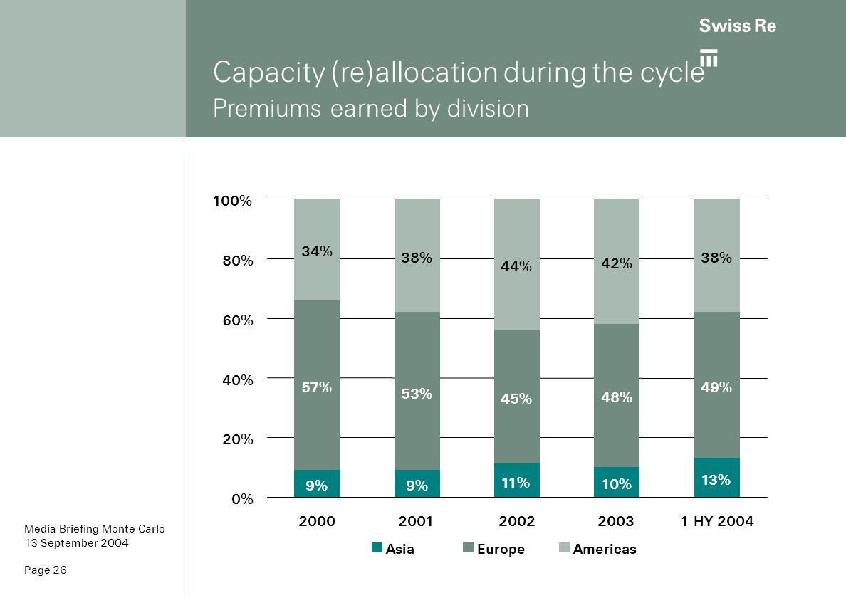 ab Page 26 Capacity (re)allocation during the cycle Premiums earned by division 9% 11% 10% 13% 57% 53% 45% 48% 49% 34% 38% 44% 42% 38% 0% 20% 40% 60%
