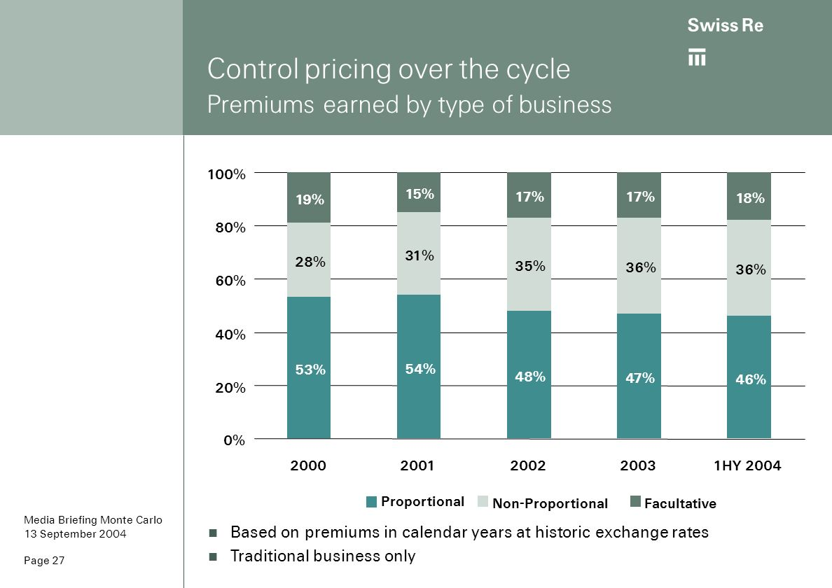 ab Page 27 Control pricing over the cycle Premiums earned by type of business Based on premiums in calendar years at historic exchange rates Tradition