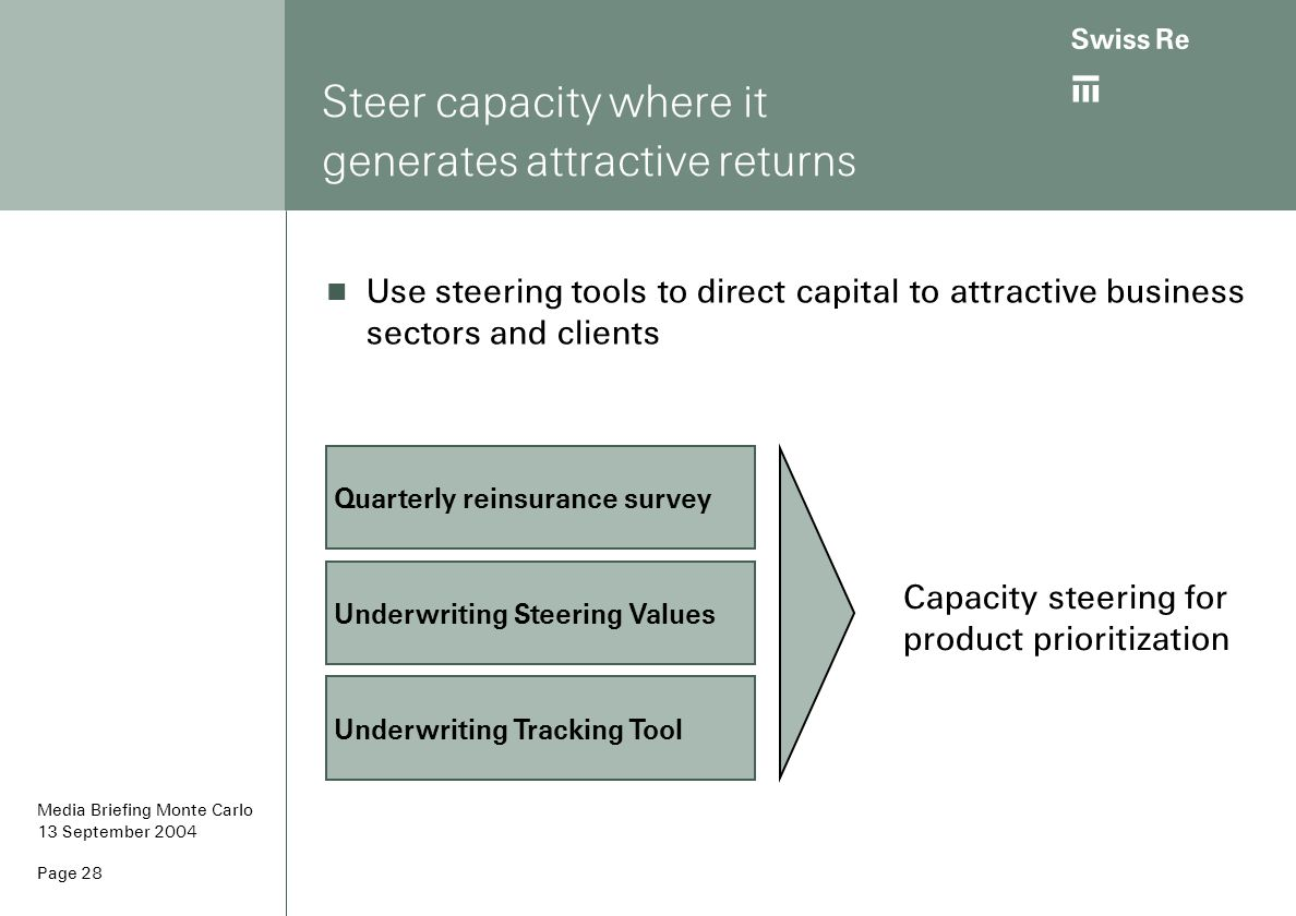 ab Page 28 Steer capacity where it generates attractive returns Underwriting Steering Values Quarterly reinsurance survey Underwriting Tracking Tool C
