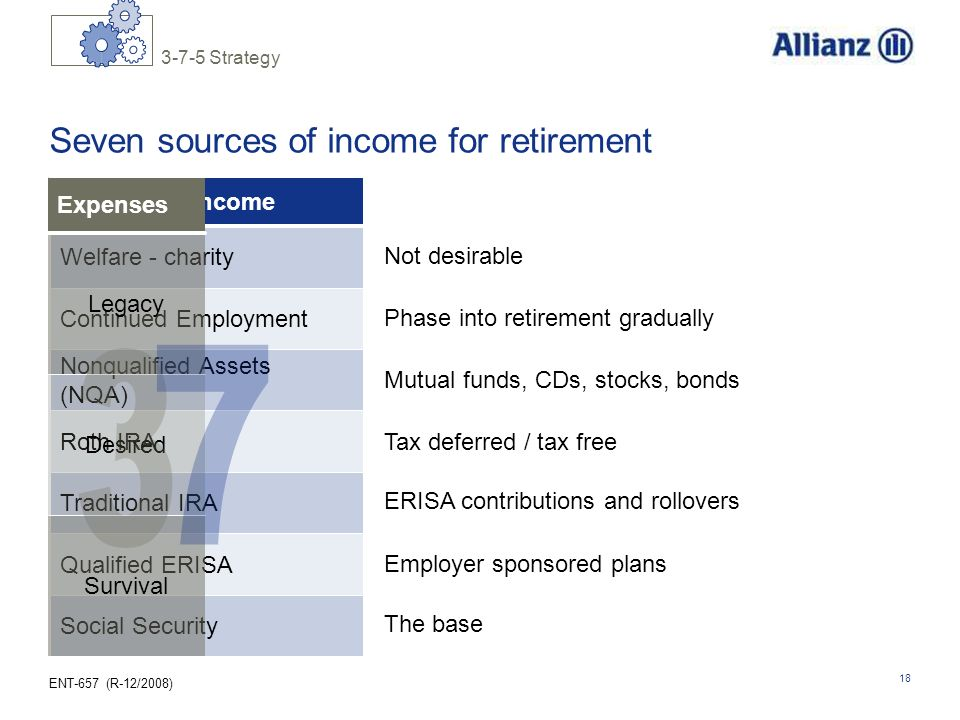 ENT-657 (R-12/2008) 18 Seven sources of income for retirement Sources of Income Welfare - charity Nonqualified Assets (NQA) Roth IRA Traditional IRA Q