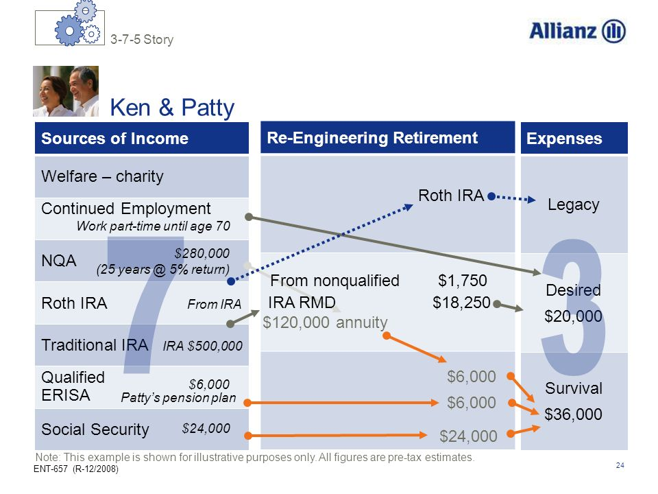 ENT-657 (R-12/2008) 24 Re-Engineering Retirement Survival $36,000 Desired $20,000 Legacy Expenses Sources of Income Welfare – charity NQA Roth IRA Fro