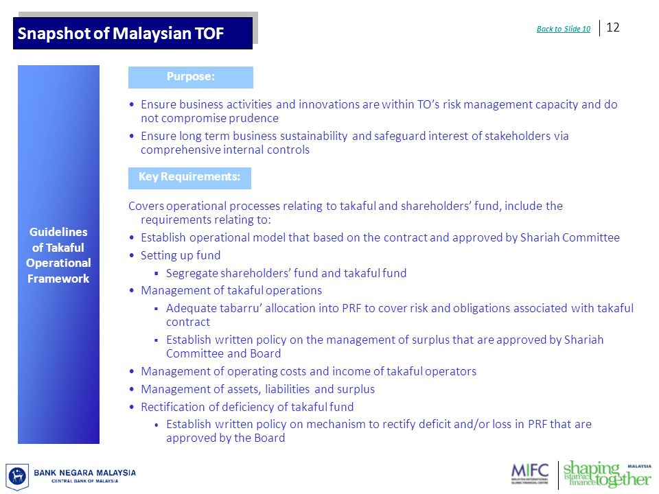 12 Covers operational processes relating to takaful and shareholders fund, include the requirements relating to: Establish operational model that based on the contract and approved by Shariah Committee Setting up fund Segregate shareholders fund and takaful fund Management of takaful operations Adequate tabarru allocation into PRF to cover risk and obligations associated with takaful contract Establish written policy on the management of surplus that are approved by Shariah Committee and Board Management of operating costs and income of takaful operators Management of assets, liabilities and surplus Rectification of deficiency of takaful fund Establish written policy on mechanism to rectify deficit and/or loss in PRF that are approved by the Board Guidelines of Takaful Operational Framework Key Requirements: Purpose: Ensure business activities and innovations are within TOs risk management capacity and do not compromise prudence Ensure long term business sustainability and safeguard interest of stakeholders via comprehensive internal controls Snapshot of Malaysian TOF Back to Slide 10