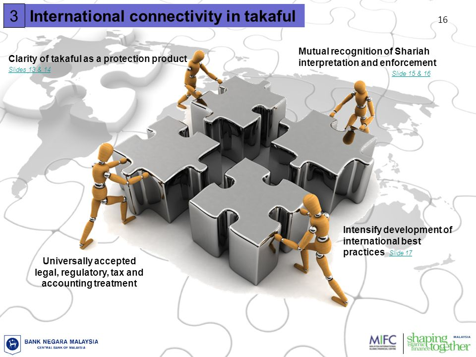 16 3International connectivity in takaful Clarity of takaful as a protection product Mutual recognition of Shariah interpretation and enforcement Universally accepted legal, regulatory, tax and accounting treatment Intensify development of international best practices Slide 17 Slide 17 Slides 13 & 14 Slide 15 & 16