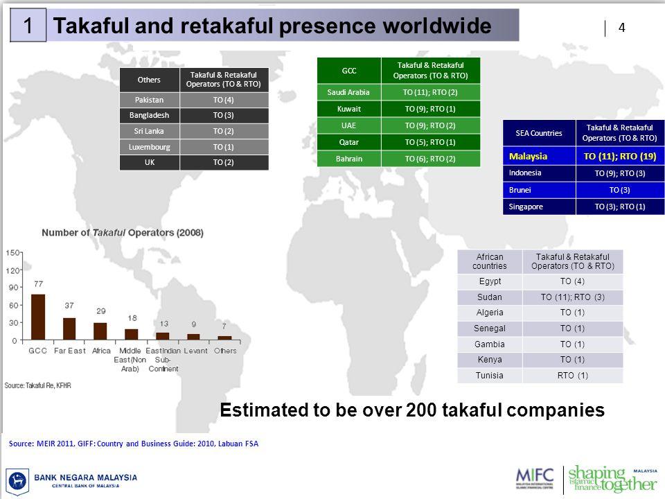 4 GCC Takaful & Retakaful Operators (TO & RTO) Saudi ArabiaTO (11); RTO (2) KuwaitTO (9); RTO (1) UAETO (9); RTO (2) QatarTO (5); RTO (1) BahrainTO (6); RTO (2) Source: MEIR 2011, GIFF: Country and Business Guide: 2010, Labuan FSA SEA Countries Takaful & Retakaful Operators (TO & RTO) MalaysiaTO (11); RTO (19) Indonesia TO (9); RTO (3) BruneiTO (3) SingaporeTO (3); RTO (1) African countries Takaful & Retakaful Operators (TO & RTO) EgyptTO (4) SudanTO (11); RTO (3) AlgeriaTO (1) SenegalTO (1) GambiaTO (1) KenyaTO (1) TunisiaRTO (1) Others Takaful & Retakaful Operators (TO & RTO) PakistanTO (4) BangladeshTO (3) Sri LankaTO (2) LuxembourgTO (1) UKTO (2) 4 1Takaful and retakaful presence worldwide Estimated to be over 200 takaful companies