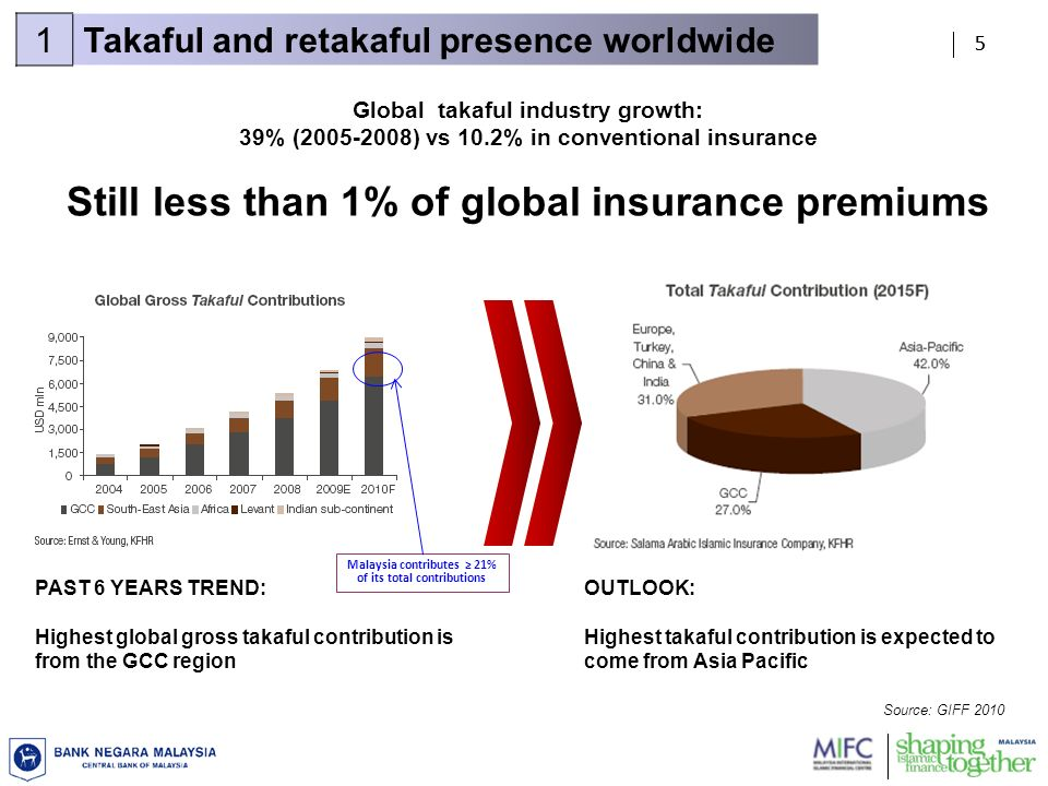55 1Takaful and retakaful presence worldwide OUTLOOK: Highest takaful contribution is expected to come from Asia Pacific PAST 6 YEARS TREND: Highest global gross takaful contribution is from the GCC region Malaysia contributes 21% of its total contributions Global takaful industry growth: 39% (2005-2008) vs 10.2% in conventional insurance Still less than 1% of global insurance premiums Source: GIFF 2010