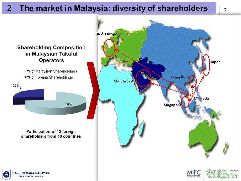 7 Singapore Malaysia Japan Shareholding Composition in Malaysian Takaful Operators Hong Kong UK & Europe Middle East 2The market in Malaysia: diversity of shareholders Participation of 12 foreign shareholders from 10 countries