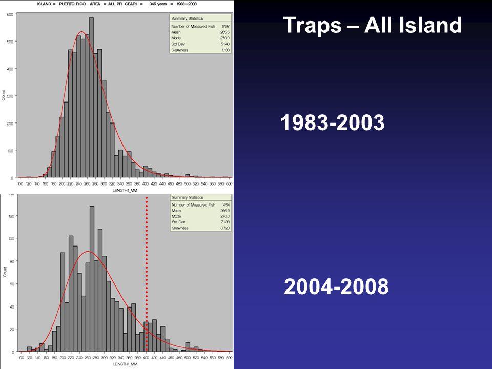 1983-2003 2004-2008 Traps – All Island