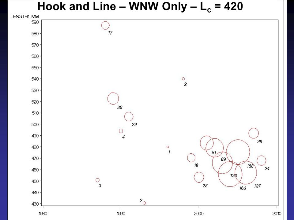 Hook and Line – WNW Only – L c = 420