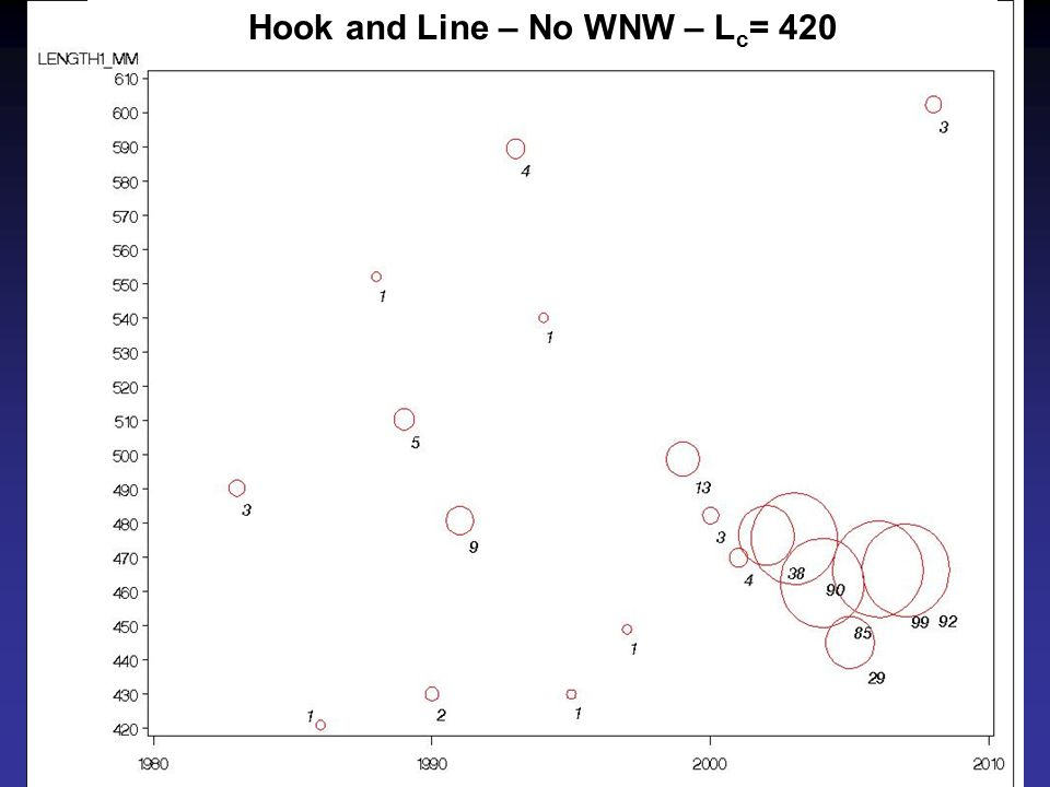 Hook and Line – No WNW – L c = 420
