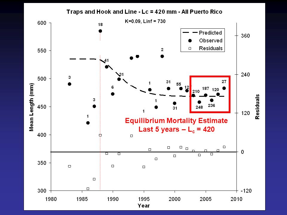 K=0.09, Linf = 730 Equilibrium Mortality Estimate Last 5 years – L c = 420
