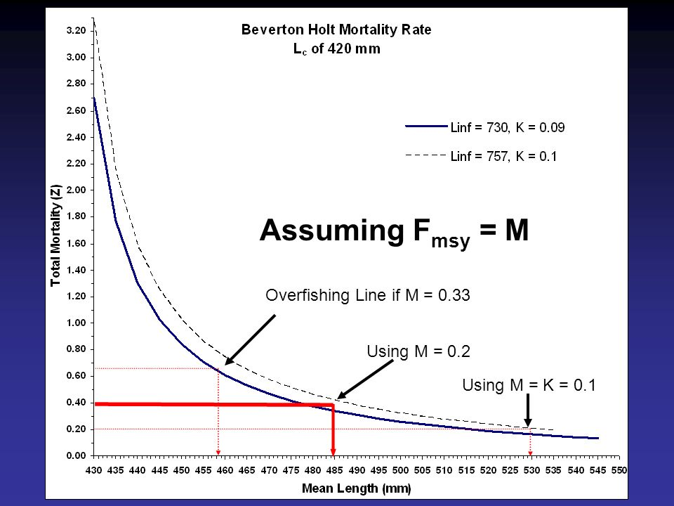 Assuming F msy = M Overfishing Line if M = 0.33 Using M = 0.2 Using M = K = 0.1