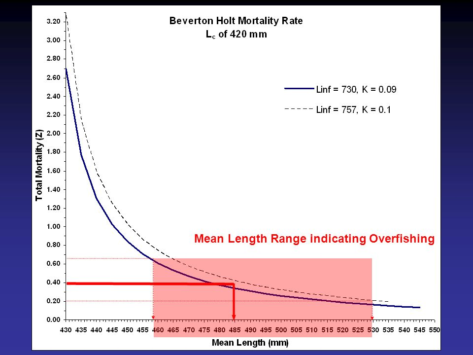 Mean Length Range indicating Overfishing