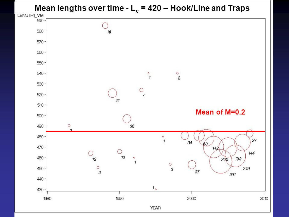 Mean of M=0.2 Mean lengths over time - L c = 420 – Hook/Line and Traps