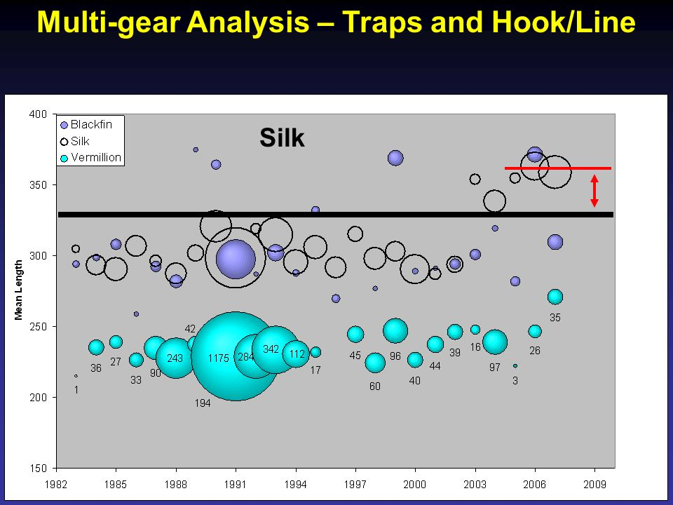 Multi-gear Analysis – Traps and Hook/Line Silk