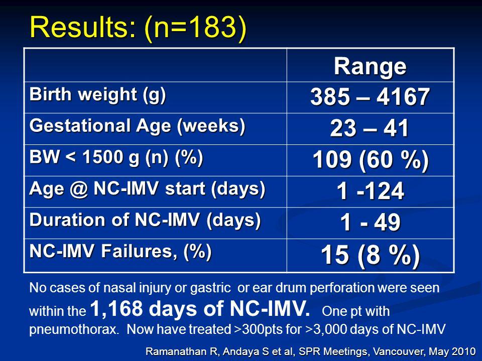 Results: (n=183) Range Birth weight (g) 385 – 4167 Gestational Age (weeks) 23 – 41 BW < 1500 g (n) (%) 109 (60 %) Age @ NC-IMV start (days) 1 -124 Dur