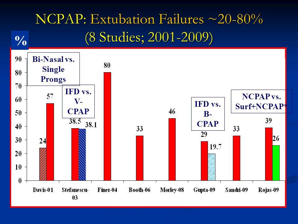 NCPAP: Extubation Failures ~20-80% (8 Studies; 2001-2009) % Bi-Nasal vs. Single Prongs IFD vs. B- CPAP NCPAP vs. Surf+NCPAP* IFD vs. V- CPAP Ramanatha