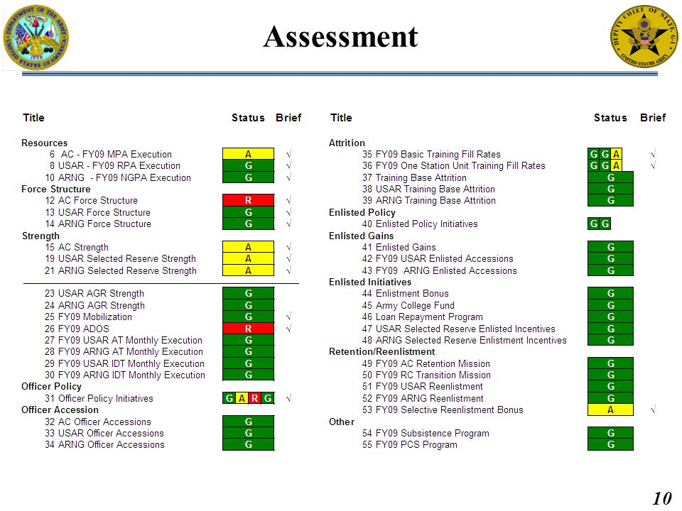 10 Brief: Briefed by: Approved by: MAR2011 M2PR, Data as of 28FEB11 Assessment Brief: Briefed by: DAPE-PRR