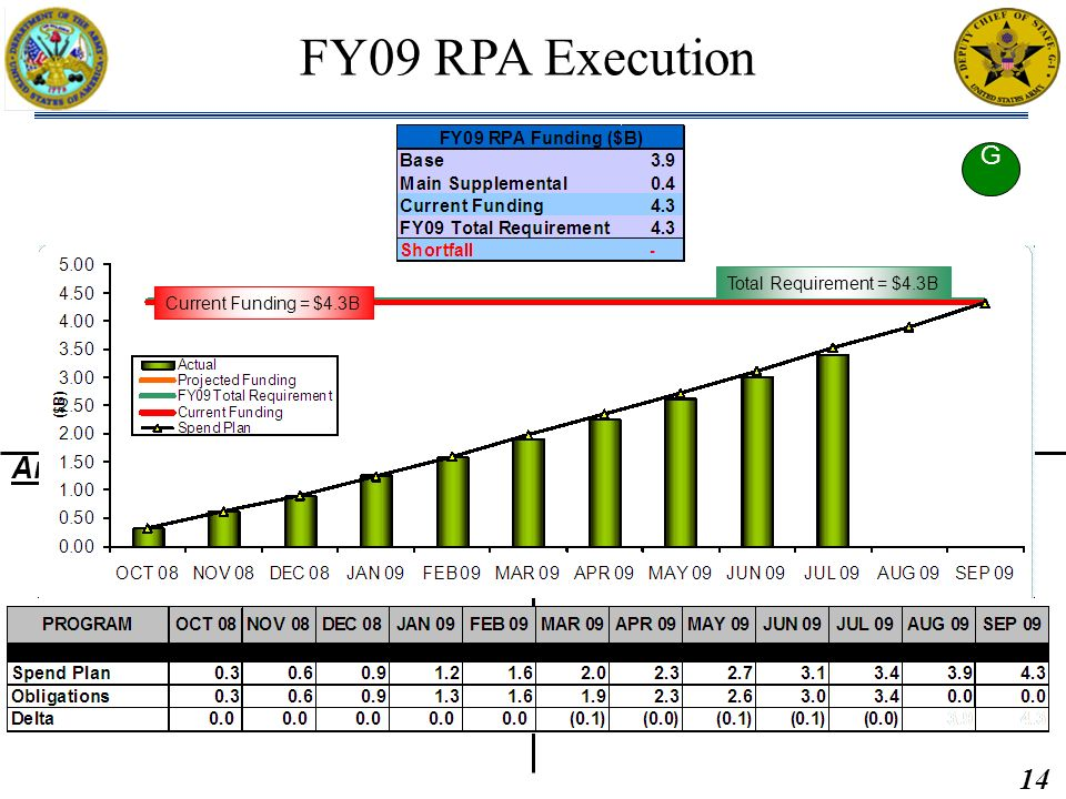14 Brief: Briefed by: Approved by: MAR2011 M2PR, Data as of 28FEB11 Analysis: Recommendation/Resolution: Brief: Briefed by: USAR FY09 RPA Execution Current Funding = $4.3B Total Requirement = $4.3B G