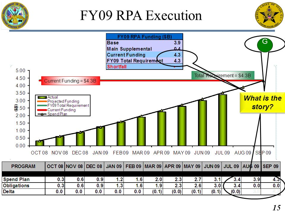 15 Brief: Briefed by: Approved by: MAR2011 M2PR, Data as of 28FEB11 Brief: Briefed by: USAR FY09 RPA Execution Current Funding = $4.3B Total Requireme