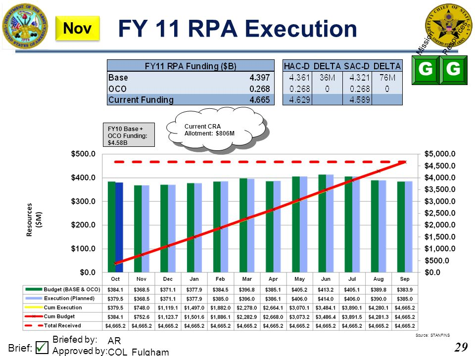 29 Brief: Briefed by: Approved by: MAR2011 M2PR, Data as of 28FEB11 FY 11 RPA Execution FY10 Base + OCO Funding: $4.58B AR COL Fulgham Source: STANFINS Current CRA Allotment: $806M GG Mission Resources Nov