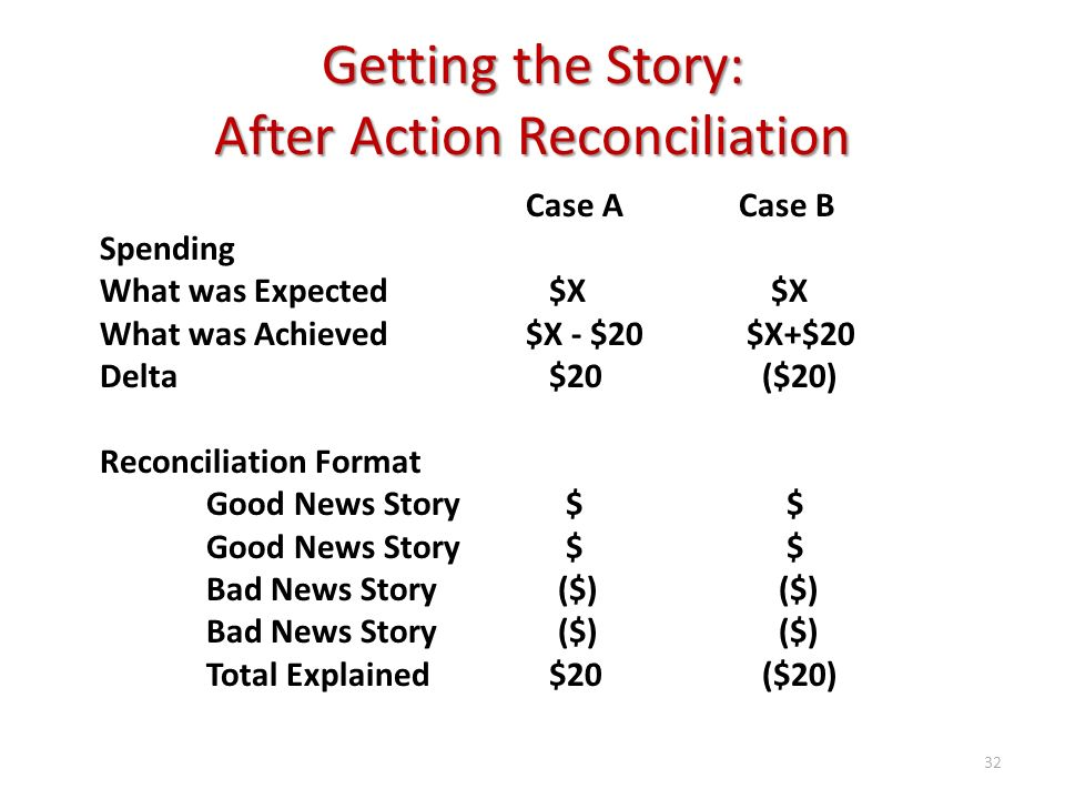 Getting the Story: After Action Reconciliation Case ACase B Spending What was Expected $X $X What was Achieved$X - $20 $X+$20 Delta $20 ($20) Reconcil