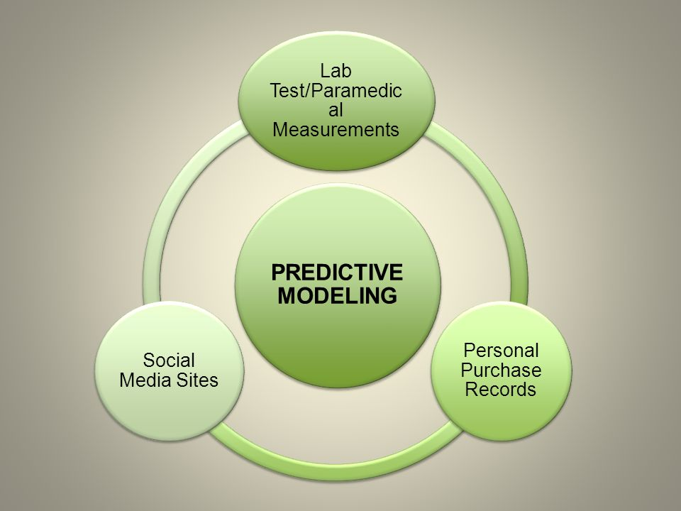 PREDICTIVE MODELING Lab Test/Paramedic al Measurements Personal Purchase Records Social Media Sites