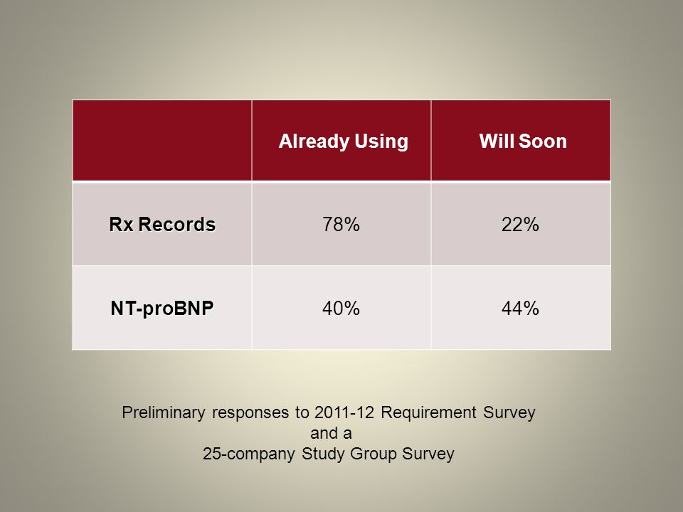 Preliminary responses to 2011-12 Requirement Survey and a 25-company Study Group Survey Already Using Will Soon Rx Records 78%22% NT-proBNP40%44%