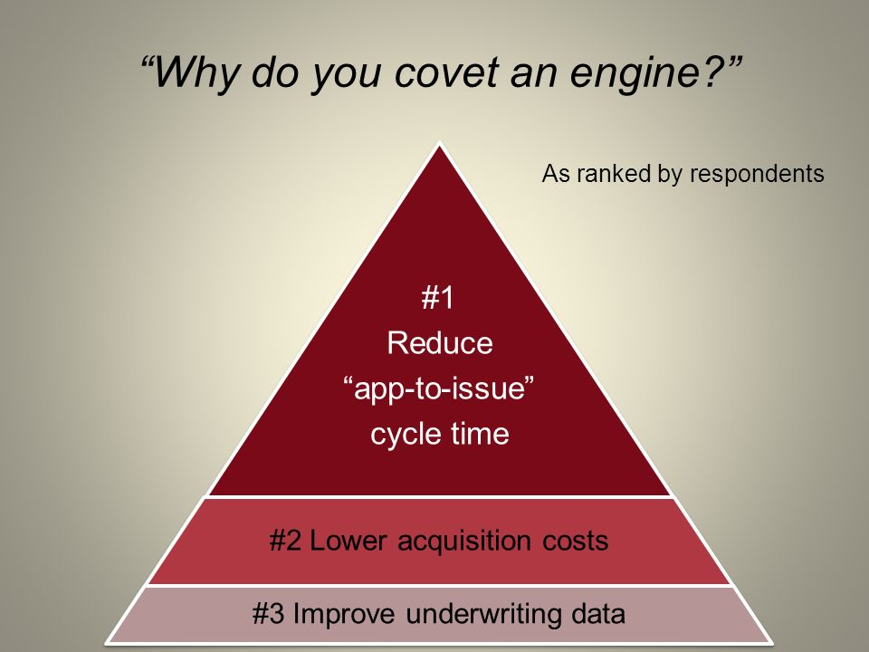 Why do you covet an engine? As ranked by respondents #1 Reduce app-to-issue cycle time #2 Lower acquisition costs #3 Improve underwriting data