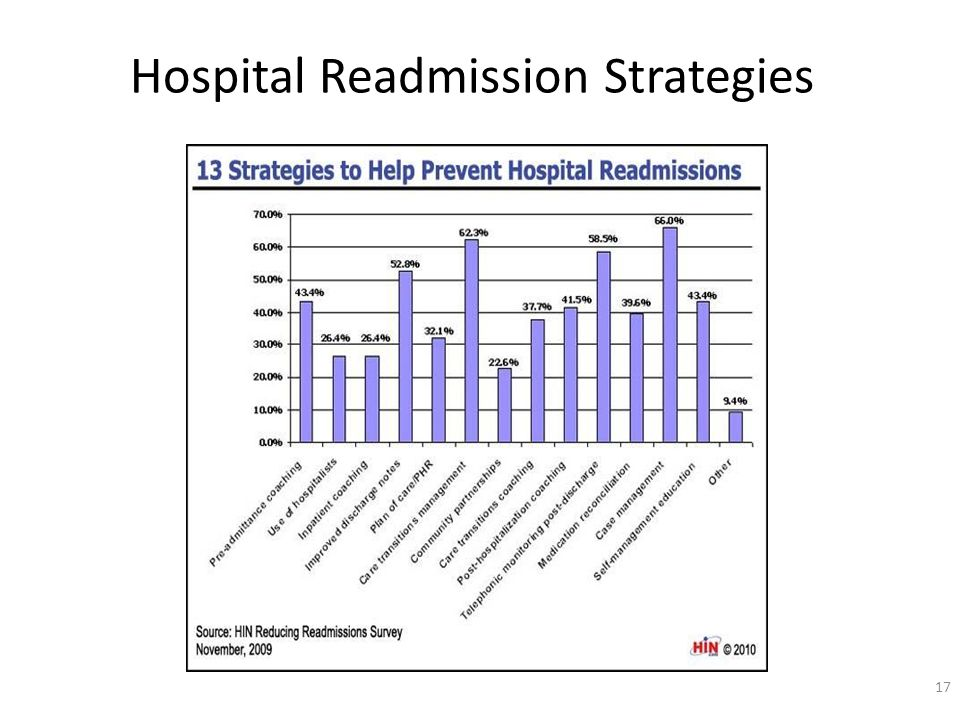 Hospital Readmission Strategies 17