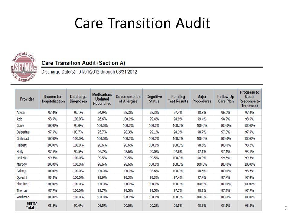 Care Transition Audit 9