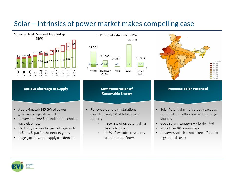 Solar – intrinsics of power market makes compelling case Serious Shortage in Supply Approximately 145 GW of power generating capacity installed Howeve